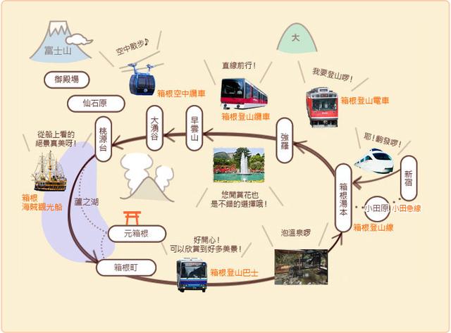 箱根旅遊圖.jpg - 2018/3/19 日本第二天