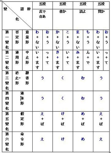 27五段上一段下一段カ変サ変活用表 At 鶴鳥平地仙跨步鬆